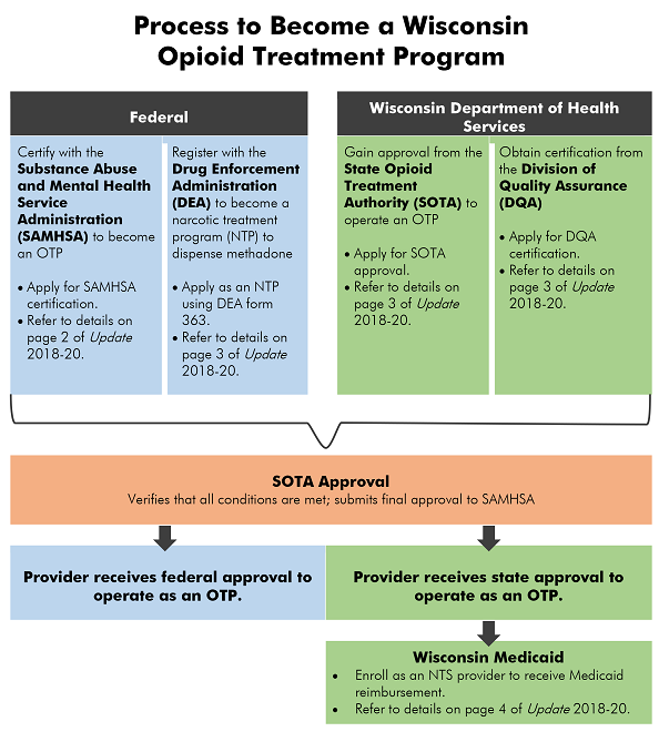 Guidance On Becoming An Opioid Treatment Program Provider